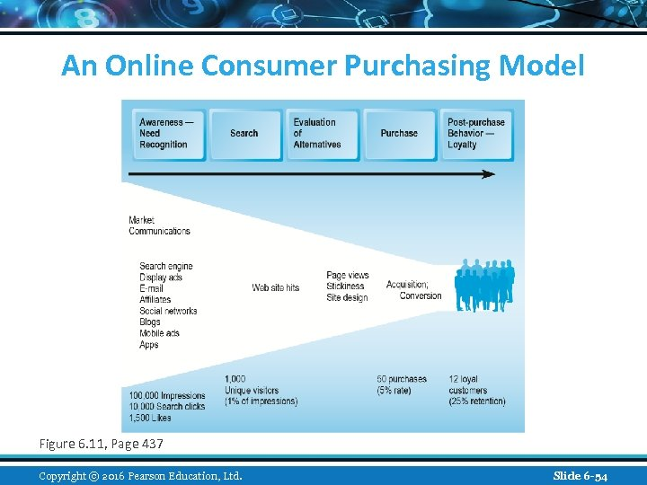 An Online Consumer Purchasing Model Figure 6. 11, Page 437 Copyright © 2016 Pearson