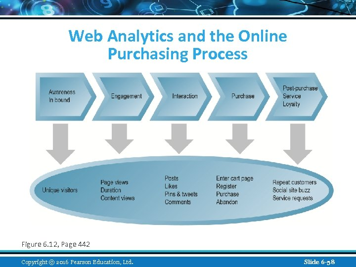 Web Analytics and the Online Purchasing Process Figure 6. 12, Page 442 Copyright ©