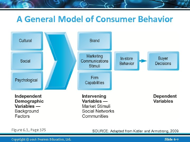 A General Model of Consumer Behavior Figure 6. 1, Page 375 Copyright © 2016