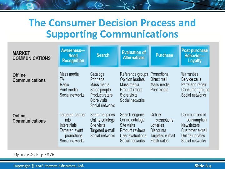 The Consumer Decision Process and Supporting Communications Figure 6. 2, Page 376 Copyright ©