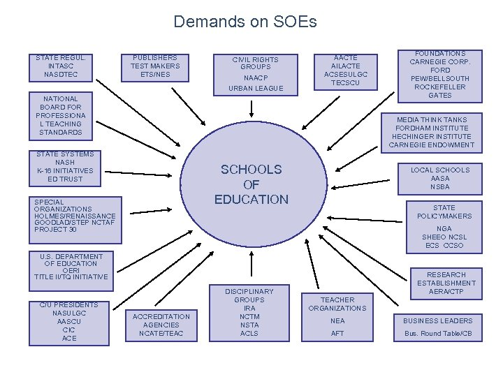 Demands on SOEs STATE REGUL. INTASC NASDTEC PUBLISHERS TEST MAKERS ETS/NES CIVIL RIGHTS GROUPS