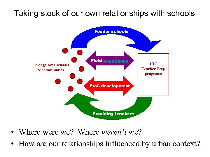Taking stock of our own relationships with schools Feeder schools Chicago area schools &