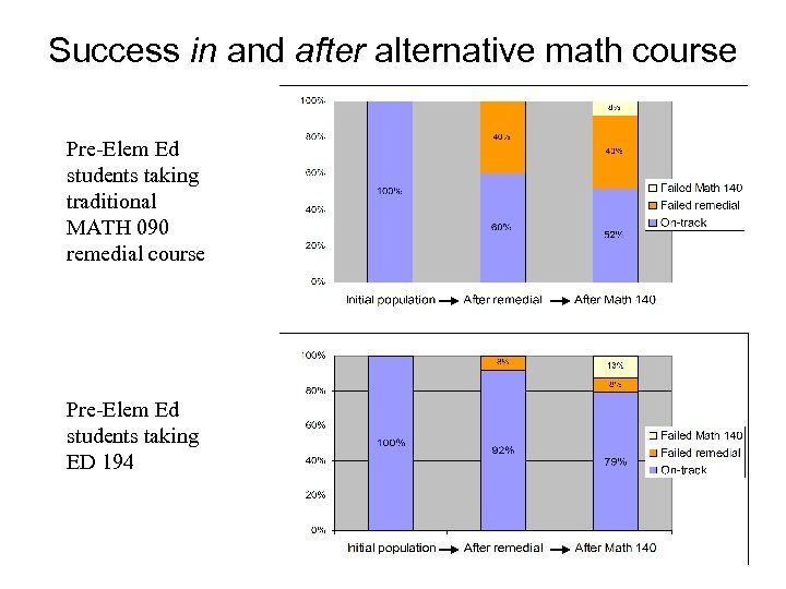 Success in and after alternative math course Pre-Elem Ed students taking traditional MATH 090