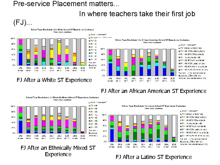 Pre-service Placement matters. . . In where teachers take their first job (FJ). .