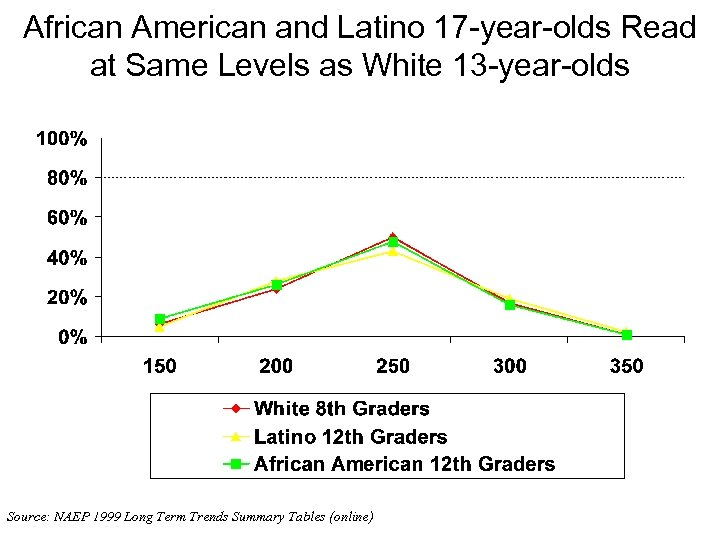 African American and Latino 17 -year-olds Read at Same Levels as White 13 -year-olds
