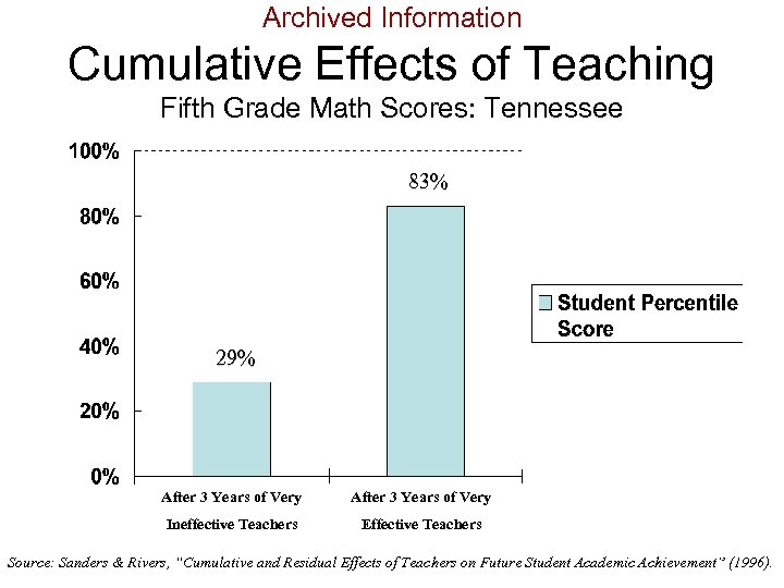 Archived Information Cumulative Effects of Teaching Fifth Grade Math Scores: Tennessee 83% 29% After
