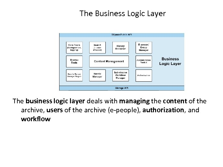 The Business Logic Layer The business logic layer deals with managing the content of