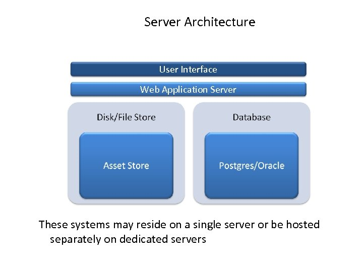 Server Architecture User Interface Web Application Server These systems may reside on a single