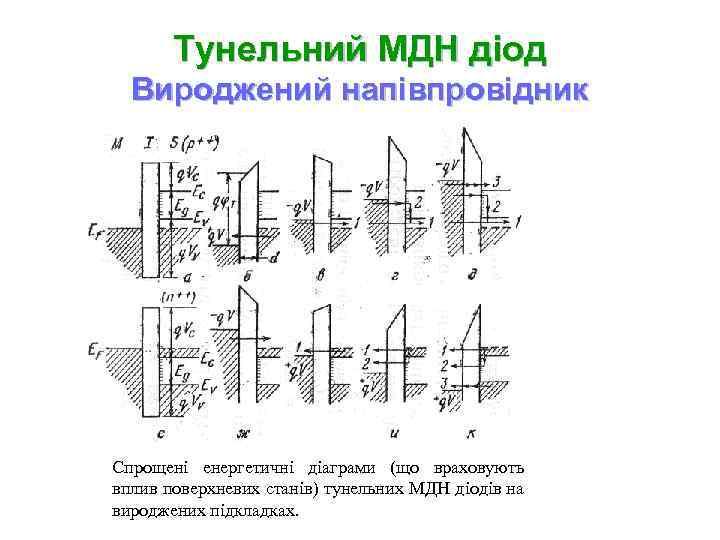 Тунельний МДН діод Вироджений напівпровідник Спрощені енергетичні діаграми (що враховують вплив поверхневих станів) тунельних