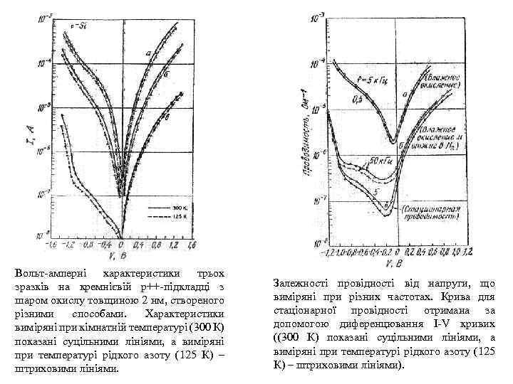 Вольт-амперні характеристики трьох зразків на кремнієвій p++-підкладці з шаром окислу товщиною 2 нм, створеного