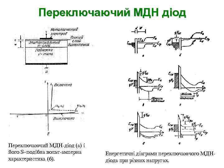Переключаючий МДН діод Переключаючий МДН-діод (а) і його S–подібна вольт-амперна характеристика (б). Енергетичні діаграми