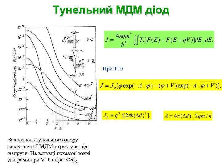 Тунельний МДМ діод При T=0 Залежність тунельного опору симетричної МДМ-структури від напруги. На вставці