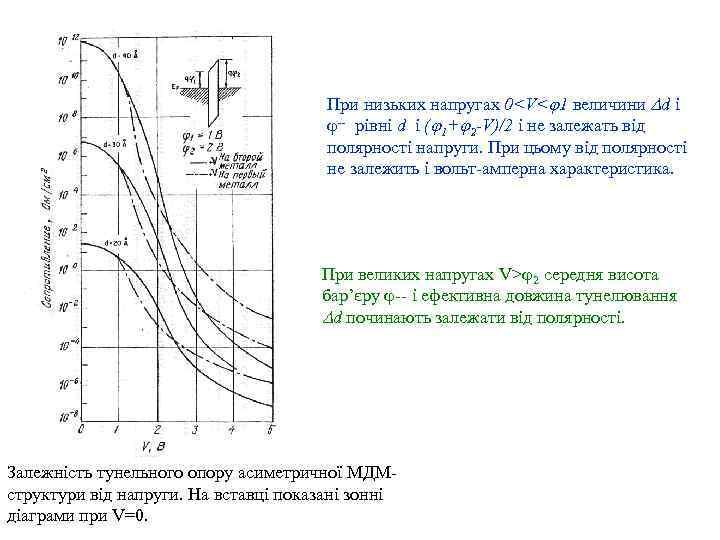 При низьких напругах 0<V< 1 величини d і -- рівні d і ( 1+