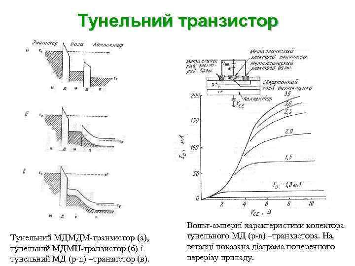 Тунельний транзистор Тунельний МДМДМ-транзистор (а), тунельний МДМН-транзистор (б) і тунельний МД (p-n) –транзистор (в).