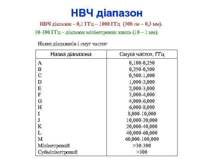 НВЧ діапазон – 0, 1 ГГц – 1000 ГГц (300 см – 0, 3