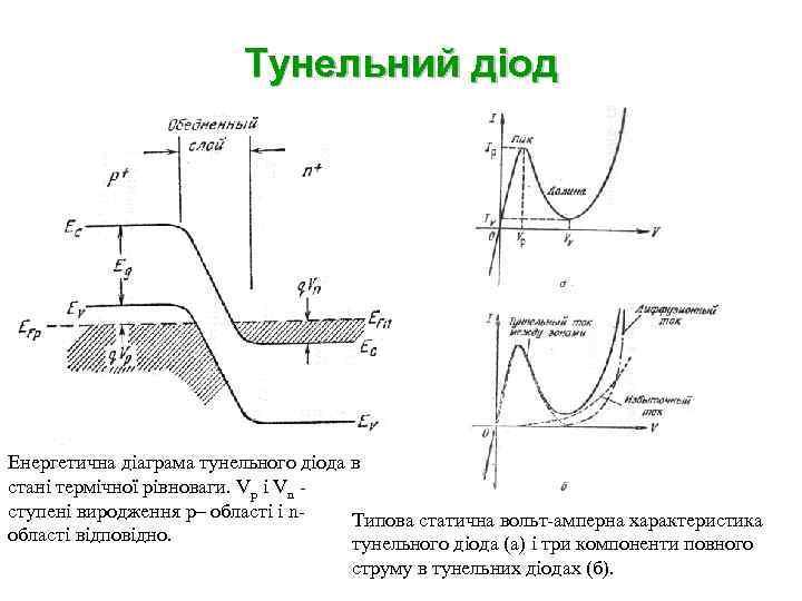 Тунельний діод Енергетична діаграма тунельного діода в стані термічної рівноваги. Vp i Vn ступені