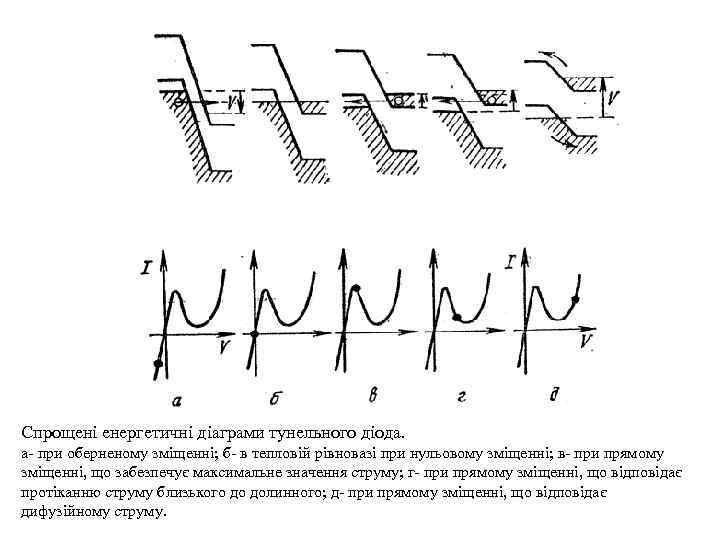 Спрощені енергетичні діаграми тунельного діода. а- при оберненому зміщенні; б- в тепловій рівновазі при