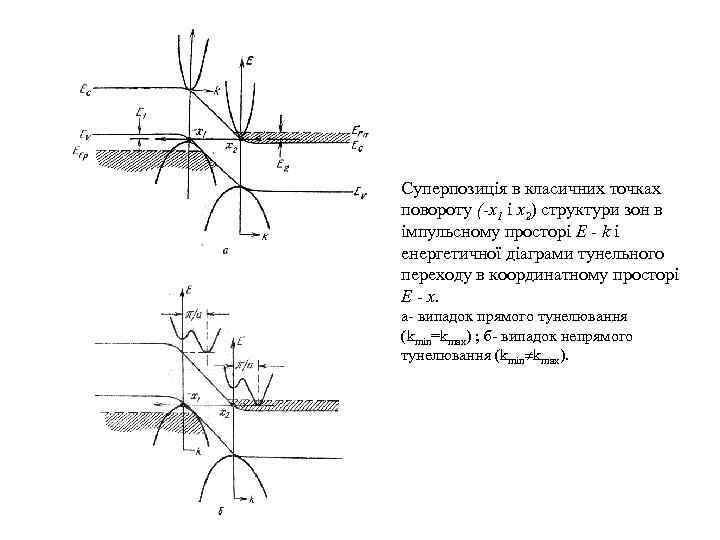 Суперпозиція в класичних точках повороту (-х1 і х2) структури зон в імпульсному просторі E