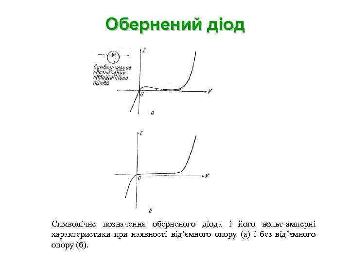 Обернений діод Символічне позначення оберненого діода і його вольт-амперні характеристики при наявності від'ємного опору