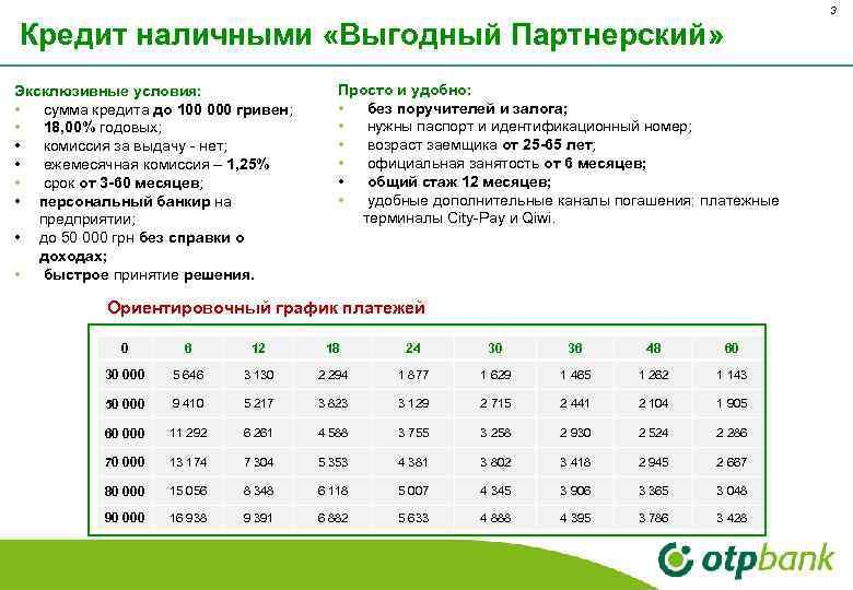3 Кредит наличными «Выгодный Партнерский» Эксклюзивные условия: • сумма кредита до 100 000 гривен;