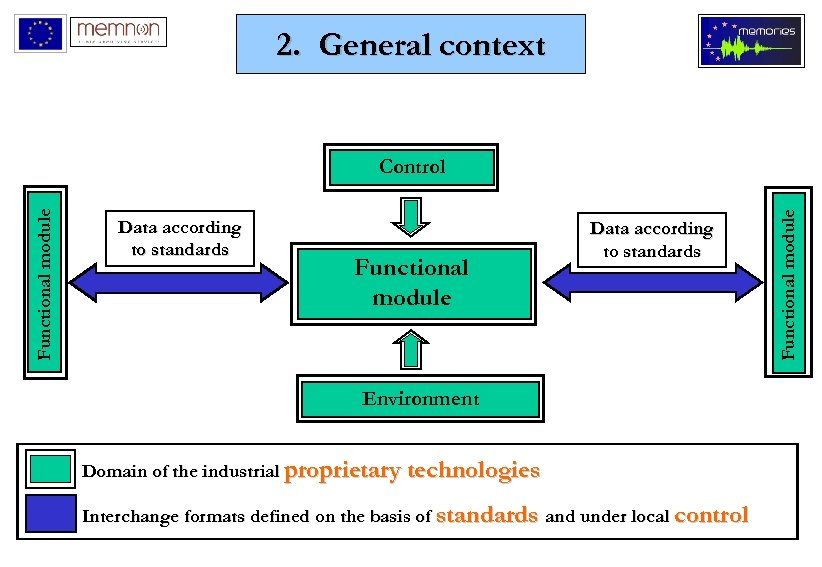 2. General context Data according to standards Functional module Data according to standards Environment
