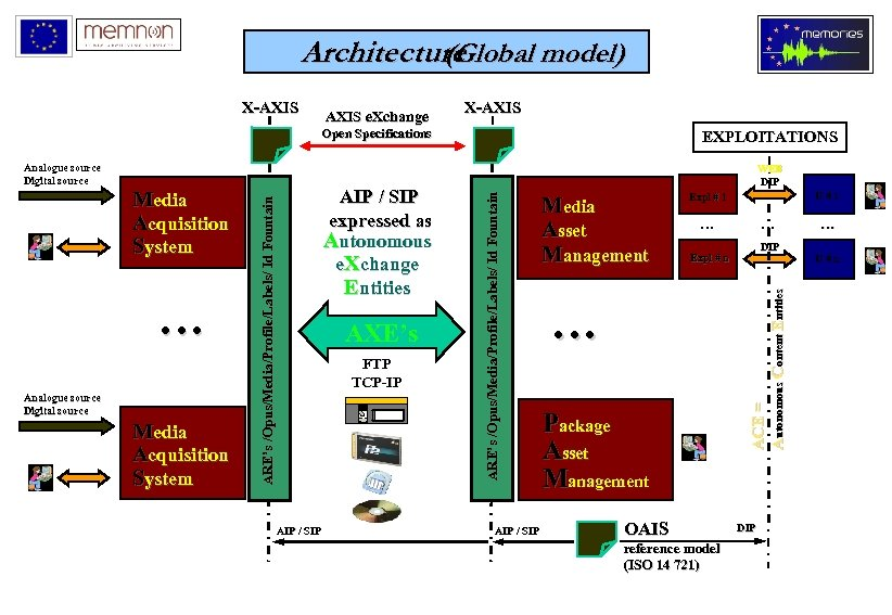Architecture (Global model) AXIS e. Xchange X-AXIS Open Specifications … Analogue source Digital source