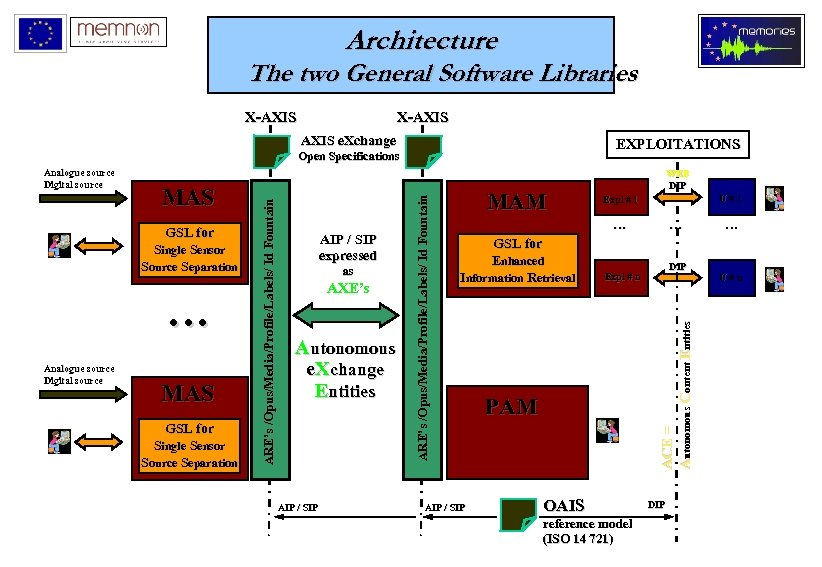 Architecture The two General Software Libraries X-AXIS e. Xchange EXPLOITATIONS GSL for Single Sensor