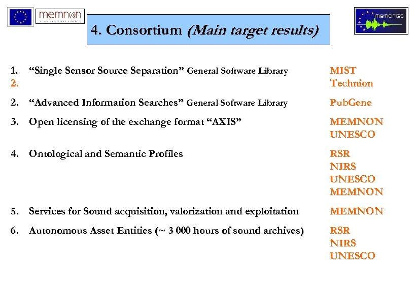 "4. Consortium (Main target results) 1. ""Single Sensor Source Separation"" General Software Library 2."