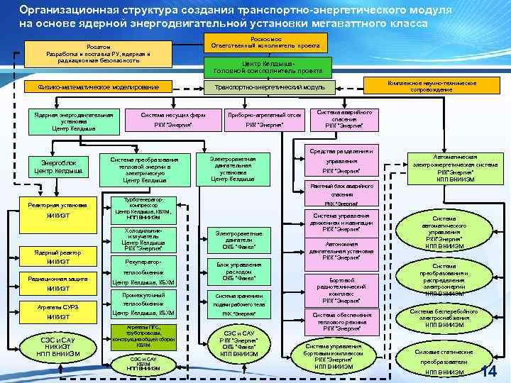 Организационная структура создания транспортно-энергетического модуля на основе ядерной энергодвигательной установки мегаваттного класса Роскосмос Ответственный