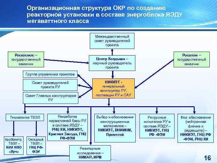 Организационная структура ОКР по созданию реакторной установки в составе энергоблока ЯЭДУ мегаваттного класса Межведомственный