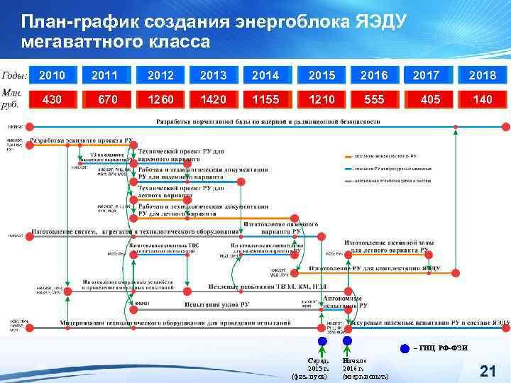 План-график создания энергоблока ЯЭДУ мегаваттного класса 2010 2011 2012 2013 2014 2015 2016 2017