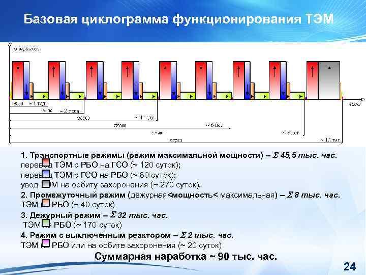 Базовая циклограмма функционирования ТЭМ 1. Транспортные режимы (режим максимальной мощности) – 45, 5 тыс.