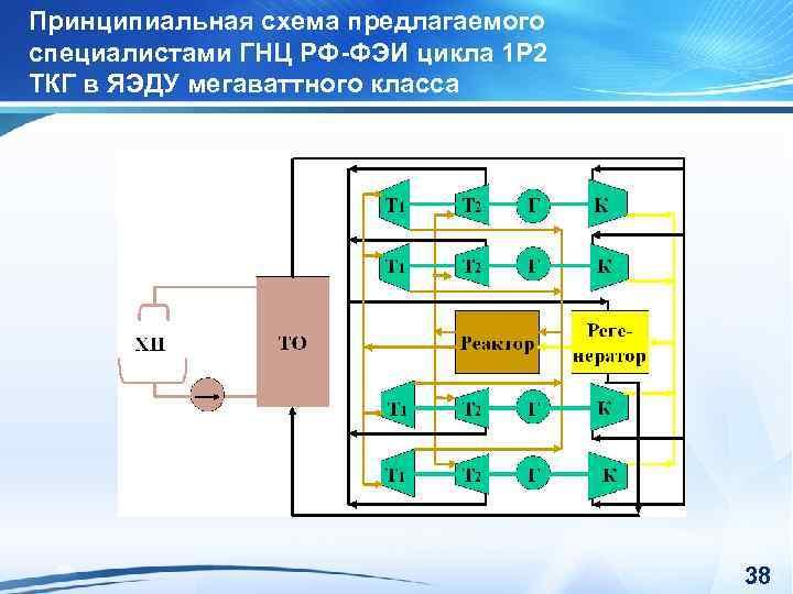 Принципиальная схема предлагаемого специалистами ГНЦ РФ-ФЭИ цикла 1 Р 2 ТКГ в ЯЭДУ мегаваттного
