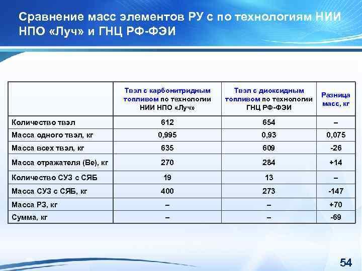 Сравнение масс элементов РУ с по технологиям НИИ НПО «Луч» и ГНЦ РФ-ФЭИ Твэл
