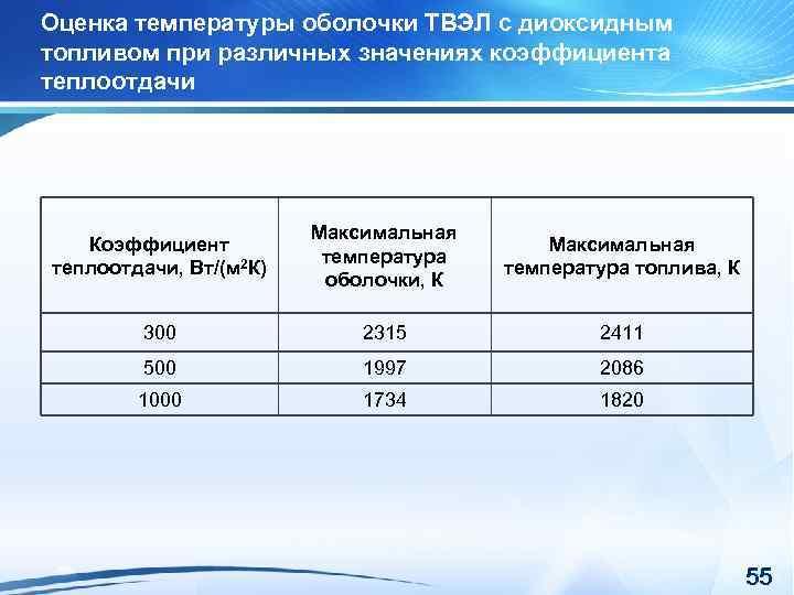 Оценка температуры оболочки ТВЭЛ с диоксидным топливом при различных значениях коэффициента теплоотдачи Коэффициент теплоотдачи,