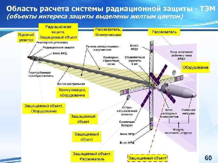 Область расчета системы радиационной защиты - ТЭМ (объекты интереса защиты выделены желтым цветом) 60