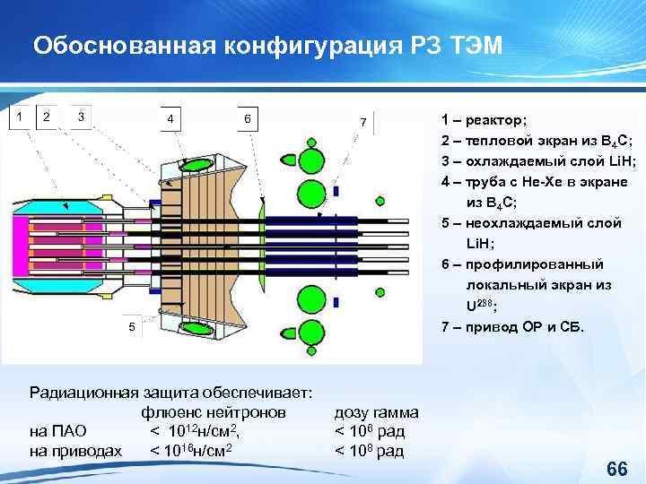 Обоснованная конфигурация РЗ ТЭМ 1 – реактор; 2 – тепловой экран из В 4