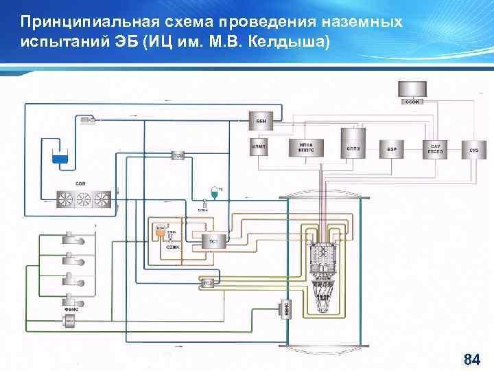 Принципиальная схема проведения наземных испытаний ЭБ (ИЦ им. М. В. Келдыша) 84