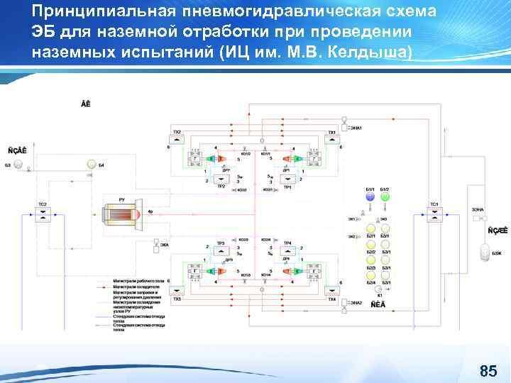 Принципиальная пневмогидравлическая схема ЭБ для наземной отработки проведении наземных испытаний (ИЦ им. М. В.