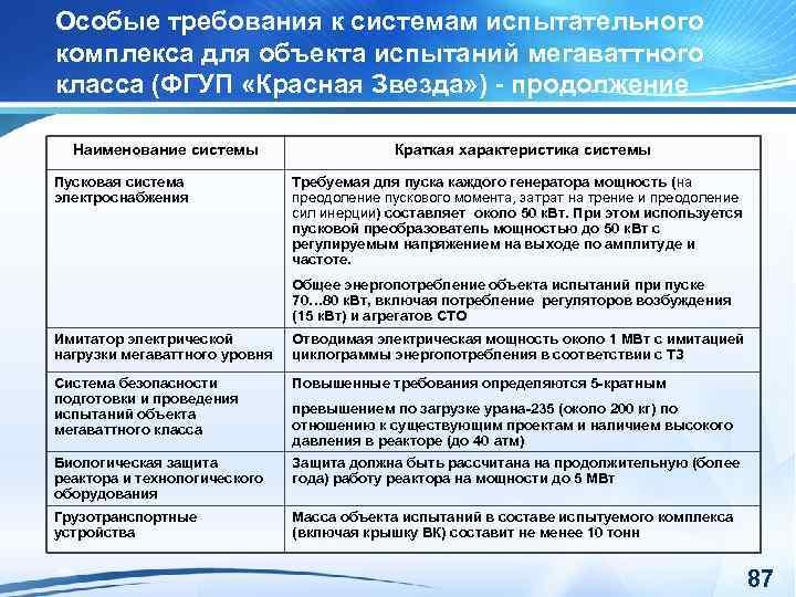 Особые требования к системам испытательного комплекса для объекта испытаний мегаваттного класса (ФГУП «Красная Звезда»