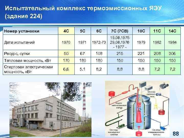 Испытательный комплекс термоэмиссионных ЯЭУ (здание 224) Номер установки 4 С 5 С 6 С