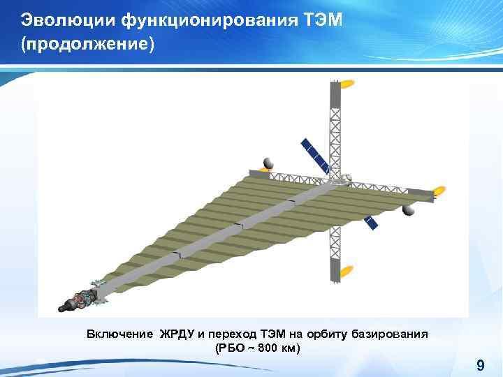 Эволюции функционирования ТЭМ (продолжение) Включение ЖРДУ и переход ТЭМ на орбиту базирования (РБО ~