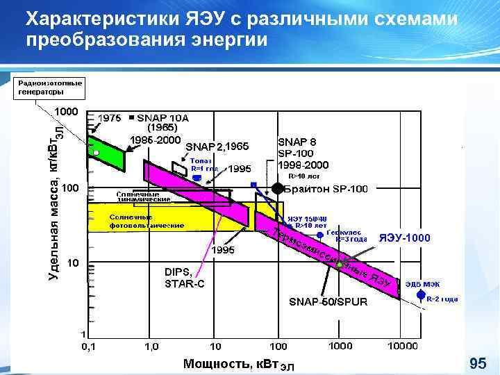 Удельная масса, Характеристики ЯЭУ с различными схемами преобразования энергии ЯЭУ-1000 95