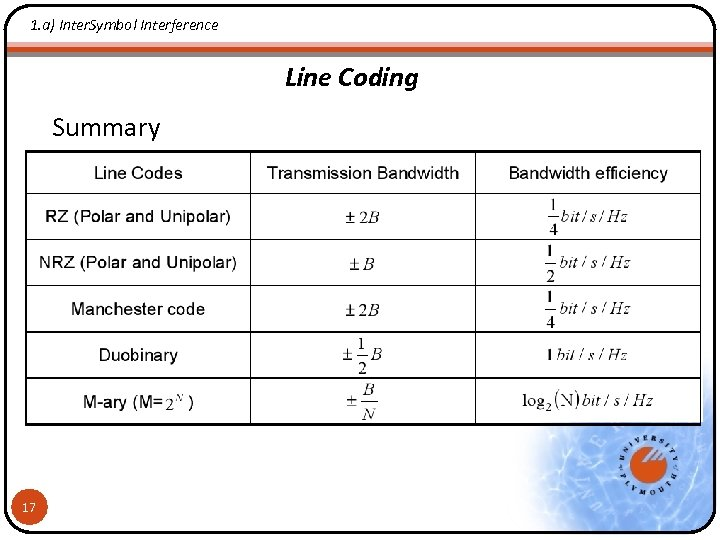 1. a) Inter. Symbol Interference Line Coding Summary 17