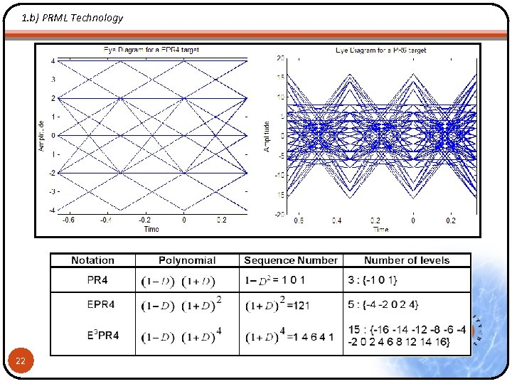 1. b) PRML Technology 22
