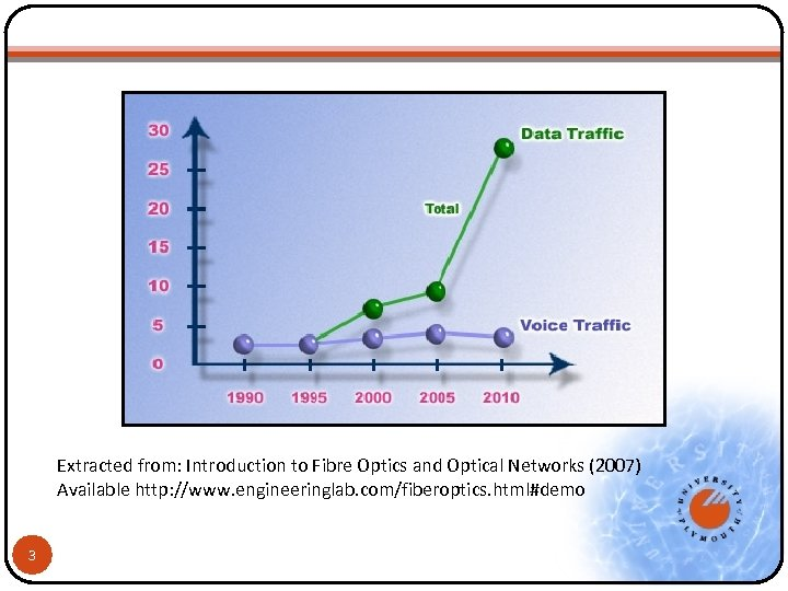 Extracted from: Introduction to Fibre Optics and Optical Networks (2007) Available http: //www. engineeringlab.