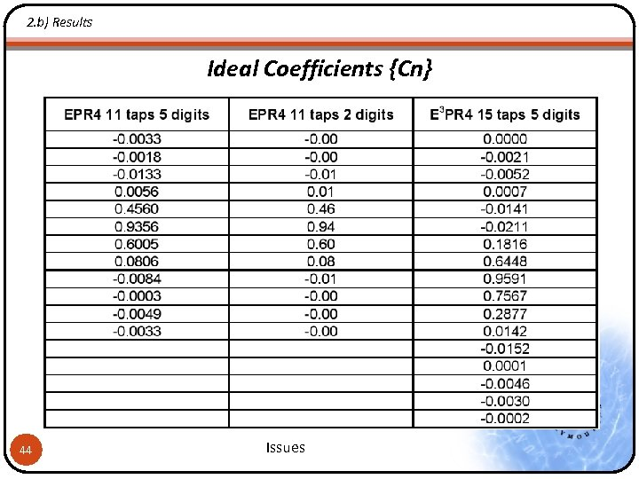 2. b) Results Ideal Coefficients {Cn} 44 Issues