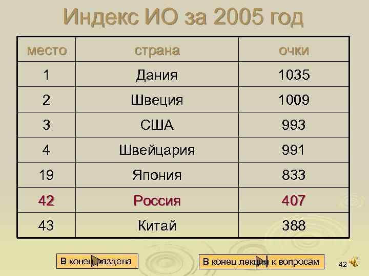 Индекс ИО за 2005 год место страна очки 1 Дания 1035 2 Швеция 1009