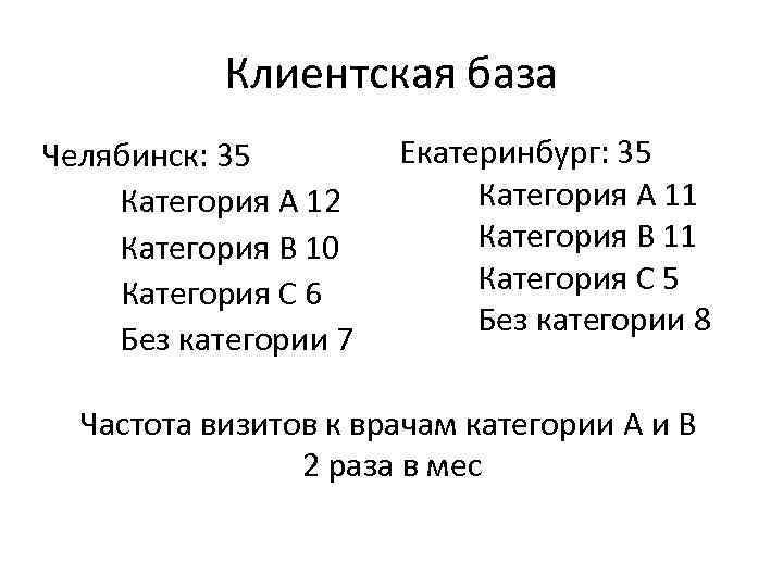 Клиентская база Челябинск: 35 Категория А 12 Категория В 10 Категория С 6 Без