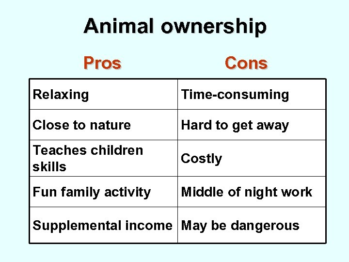 Animal ownership Pros Cons Relaxing Time-consuming Close to nature Hard to get away Teaches